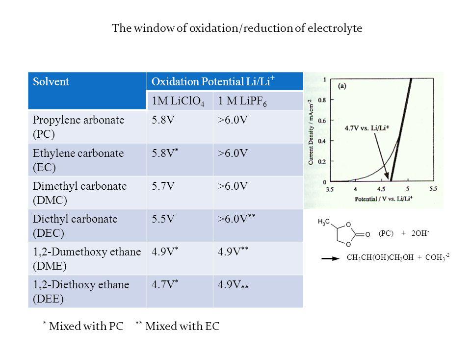 Lithium salt LiClO 4 Solvent Potential values for solvent Reduction (Li/Li + ) composite carbon PC1.00~1.60V EC1.36V DEC1.32V DMC1.32V Vinylene Carbonate (VC)1.40V (lithium salt LiPF 6 ) Solvent Glassy CarbonActivated Carbon Reduction(V)Oxidation(V)Reduction(V)Oxidation(V) EC0.1096.7021.9404.602 PC0.2325.9812.2534.422 EC/DMC0.1536.6862.2074.521 PC/DMC0.1845.7832.2004.101 EC/EMC0.1006.6832.0554.576 PC/EMC0.1146.2012.0324.237 Acetonitrile (AN) 0.0735.5062.2014.018 3.5 (volt)
