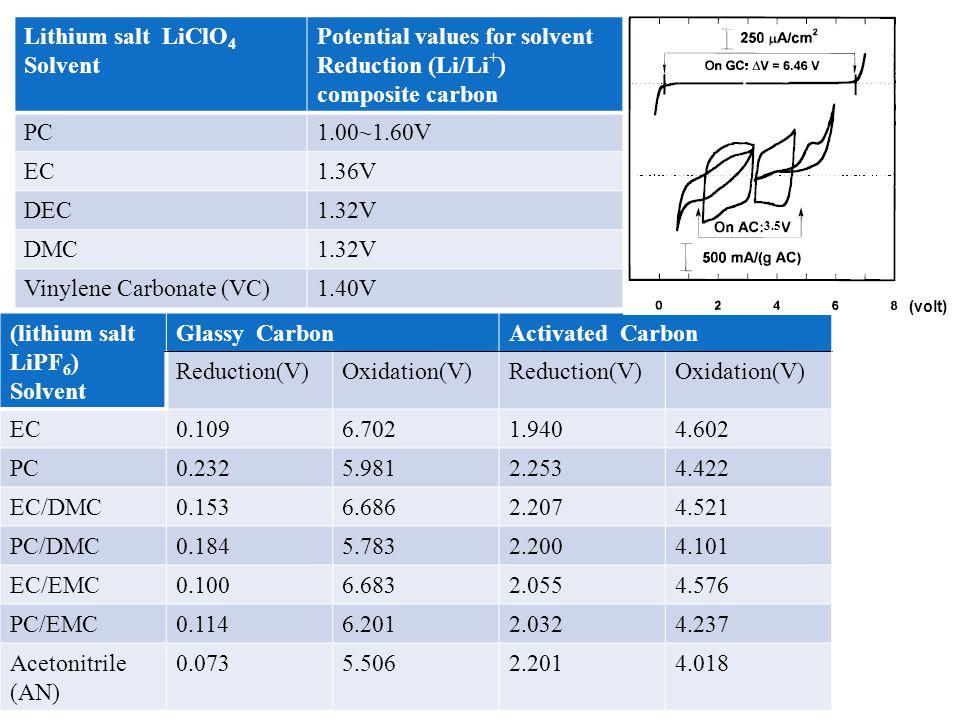 Co- solvent Conductivity(20 o C)(Ω-cm) -1 ×10 -3 PC mixed solvent electrolyte EC mixed solvent electrolyte 1M LiClO 4 1M LiPF 6 1M LiClO 4 1M LiPF 6 DME1214 15 DEE7.59.58.510 DMC6.5108 DEC4767