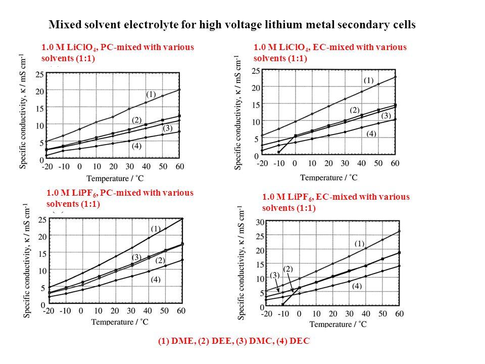 ElectrolytecompositionConductivity(Ω-cm) -1 ×10 -3 Oxidation Potential (V) Li/Li + LiClO 4 -EC-PC-PAN8.0-38.0-33.0-21.01.15.0 LiClO 4 -EC-PC-PAN4.5-56.5-23.0-16.01.14.9 LiClO 4 -EC-DMC-PAN4.5-56.5-23.0-16.03.95.1 LiClO 4 -EC-DEC-PAN4.5-53.5-19.0-23.04.04.8 LiClO 4 -γBL-PAN4.5-79.5-16.02.85.0 LiAsF 6 -EC-PC-PAN4.5-56.5-23.0-16.00.94.3 LiAsF 6 -γBL-PAN4.5-79.5-16.04.14.6 LiPF 6 -γBL-PAN4.5-79.5-16.04.45.1 LiPF 6 -EC-γBL-PAN4.5-56.5-23.0-16.05.54.6 LiPF 6 -EC-DMC-PAN4.0-20.0-62.0-14.04.24.4 LiN(SO 2 CF 3 ) 2 -EC-PC-PAN4.5-56.5-23.0-16.01.04.6 LiN(SO 2 CF 3 ) 2 -EC-γBL-PAN4.5-56.5-23.0-16.02.64.7 LiClO 4 -EC-PC-PMMA4.5-46.5-19.0-30.00.74.6 LiAsF 6 -EC-PC-PMMA4.5-46.5-19.0-30.00.84.8 LiN(SO 2 CF 3 ) 2 -EC-PC-PMMA4.5-46.5-19.0-30.00.74.9 LiN(SO 2 CF 3 ) 2 -EC-DMC- PMMA 5.0-50.0-20.0-25.01.14.8 LiN(SO 2 CF 3 ) 2 -EC-DBF-PVdF3.5-36.5-30.0-30.00.017 LiN(SO 2 CF 3 ) 2 -EC-DBF- PVdF(C 3 F 6 ) 3.5-36.5-30.0-30.00.0354.8 LiN(SO 2 CF 3 ) 2 -EC-DBF- PVdF(CTFE) 1.2-42.0-16.8-40.00.14.6