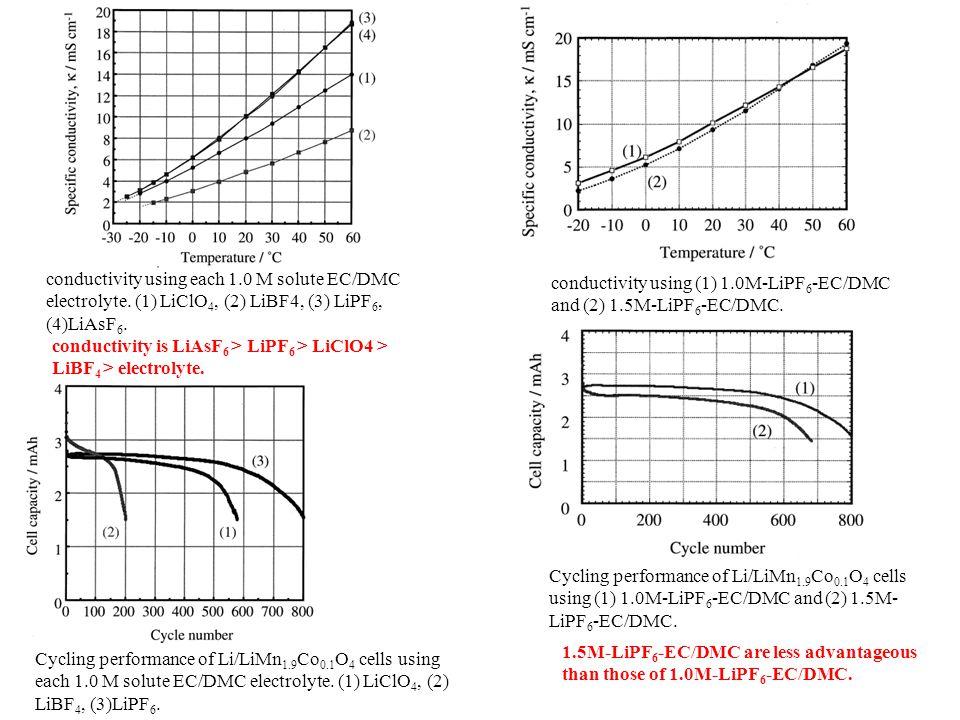 conductivity using each 1.0 M solute EC/DMC electrolyte. (1) LiClO 4, (2) LiBF4, (3) LiPF 6, (4)LiAsF 6. conductivity using (1) 1.0M-LiPF 6 -EC/DMC an