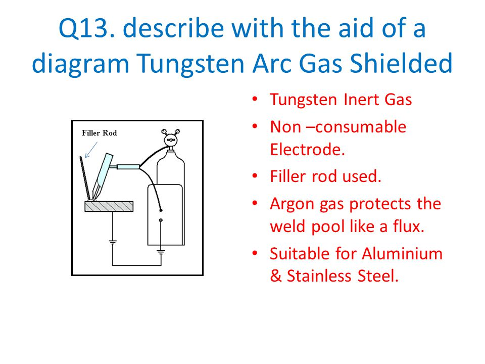 Q13. describe with the aid of a diagram Tungsten Arc Gas Shielded Tungsten Inert Gas Non –consumable Electrode. Filler rod used. Argon gas protects th