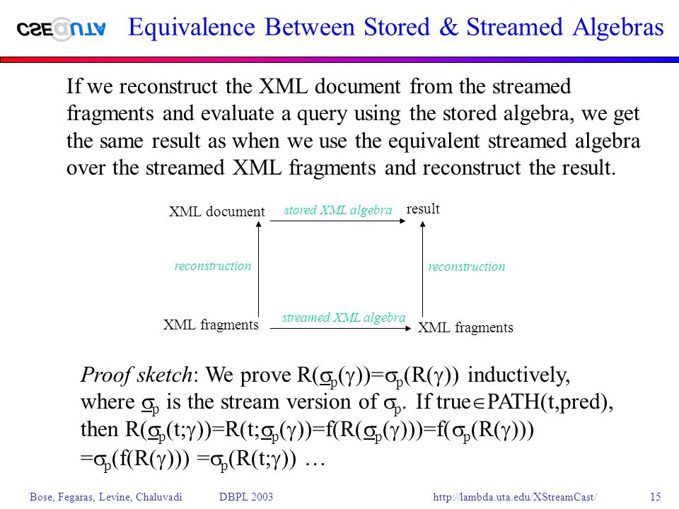 http://lambda.uta.edu/XStreamCast/ Bose, Fegaras, Levine, Chaluvadi DBPL 200315 Equivalence Between Stored & Streamed Algebras If we reconstruct the XML document from the streamed fragments and evaluate a query using the stored algebra, we get the same result as when we use the equivalent streamed algebra over the streamed XML fragments and reconstruct the result.