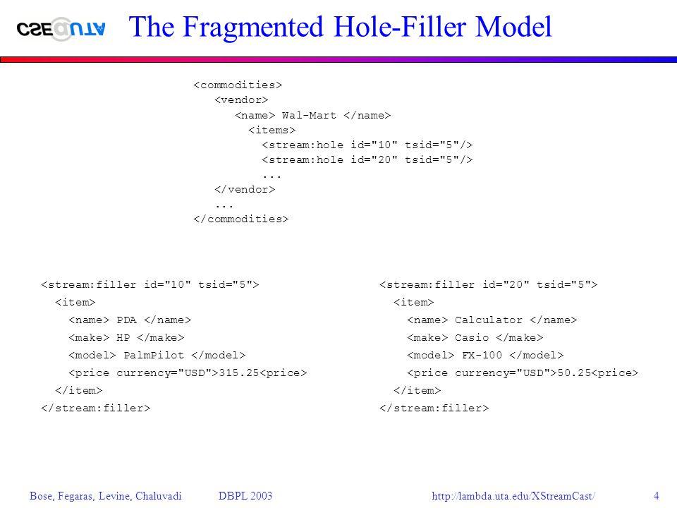 http://lambda.uta.edu/XStreamCast/ Bose, Fegaras, Levine, Chaluvadi DBPL 20034 The Fragmented Hole-Filler Model Wal-Mart......