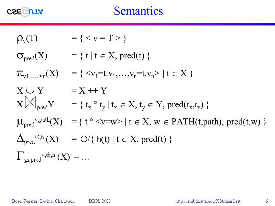 http://lambda.uta.edu/XStreamCast/ Bose, Fegaras, Levine, Chaluvadi DBPL 20036 Semantics  v (T)= { }  pred (X)= { t | t  X, pred(t) }  v1,….,vn (X)= { | t  X } X  Y= X ++ Y X pred Y= { t x  t y | t x  X, t y  Y, pred(t x,t y ) }  pred v,path (X)= { t  | t  X, w  PATH(t,path), pred(t,w) }  pred ,h (X) =  /{ h(t) | t  X, pred(t) }  gs,pred v, ,h (X) = …