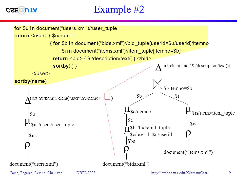 http://lambda.uta.edu/XStreamCast/ Bose, Fegaras, Levine, Chaluvadi DBPL 200310 XPath Expressions Path evaluation is central to the algebra: PATH: ( XML-data, simple-XPath )  set(XML-data) Some rules for stored XML data: PATH( x,A/path) = PATH(x,path) PATH( x,A) = { x } PATH(x 1 x 2,path) = PATH(x 1,path)  PATH(x 2,path) PATH(x,path) =  otherwise Predicates have existential semantics $v/A/B = text   x  PATH(v,A/B): x = text