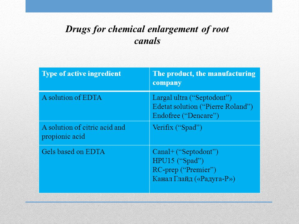 "Drugs for chemical enlargement of root canals Type of active ingredientThe product, the manufacturing company A solution of EDTALargal ultra (""Septodo"