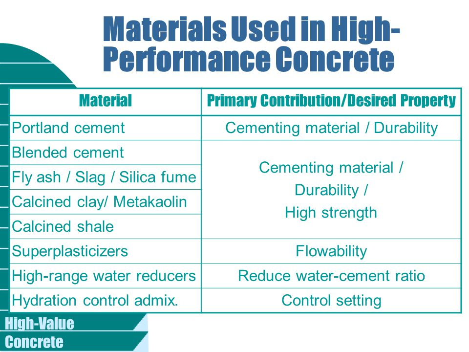 High-Value Concrete Materials Used in High- Performance Concrete MaterialPrimary Contribution/Desired Property Portland cementCementing material / Durability Blended cement Cementing material / Durability / High strength Fly ash / Slag / Silica fume Calcined clay/ Metakaolin Calcined shale SuperplasticizersFlowability High-range water reducersReduce water-cement ratio Hydration control admix.Control setting