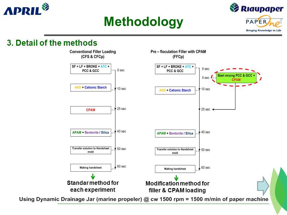 Methodology 3.