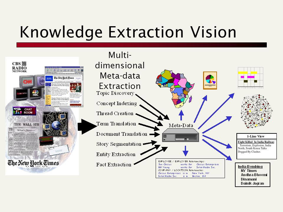 Knowledge Extraction Vision Multi- dimensional Meta-data Extraction