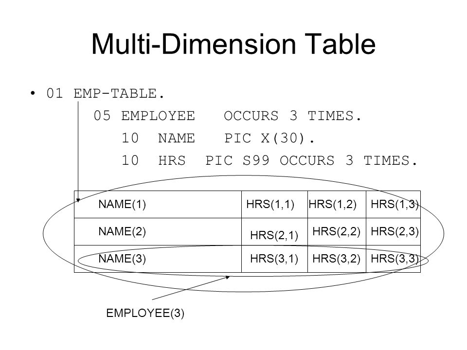 Multi-Dimension Table 01 EMP-TABLE. 05 EMPLOYEE OCCURS 3 TIMES. 10 NAME PIC X(30). 10 HRS PIC S99 OCCURS 3 TIMES. NAME(1) NAME(2) NAME(3) HRS(1,1) HRS