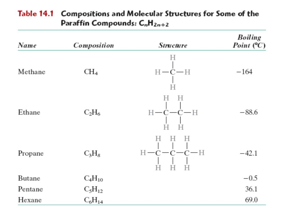 Unsaturated Hydrocarbons Double & triple bonds relatively reactive – can form new bonds –Double bond – ethylene or ethene - C n H 2n 4-bonds, but only 3 atoms bound to C's –Triple bond – acetylene or ethyne - C n H 2n-2