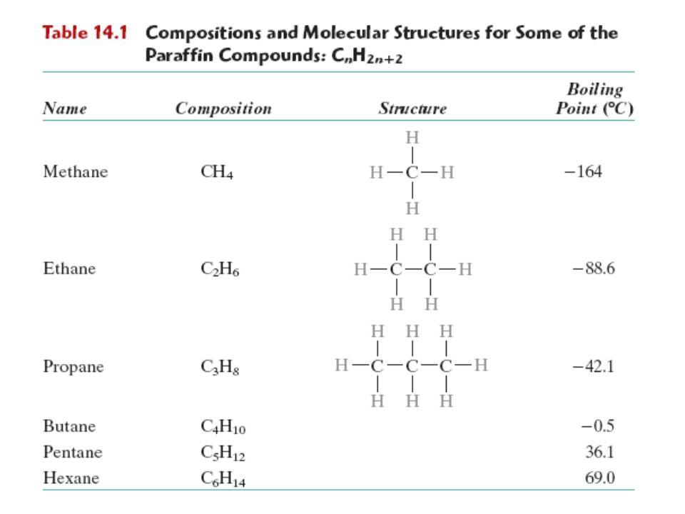 Polymer Types Coatings – thin film on surface – i.e.