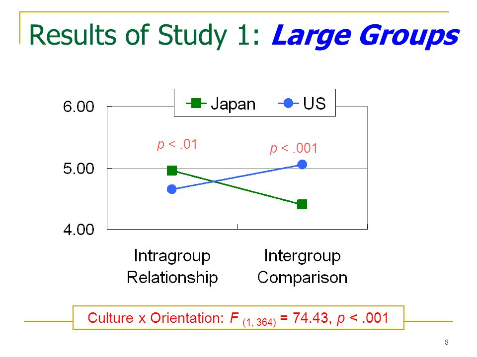 8 Results of Study 1: Large Groups p <.01 p <.001 Culture x Orientation: F (1, 364) = 74.43, p <.001