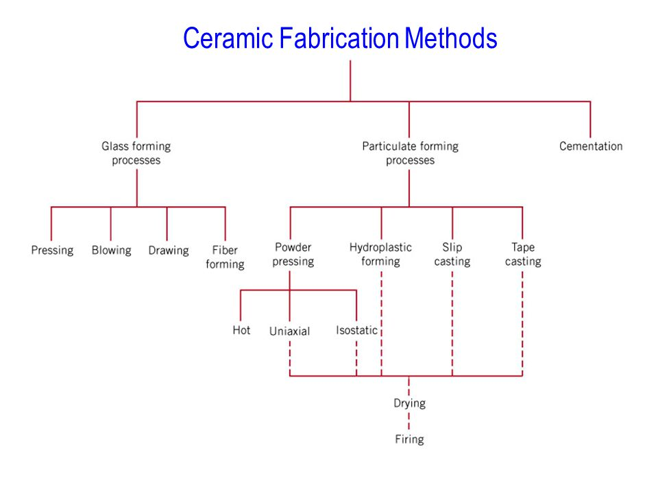 Ceramic Fabrication Methods