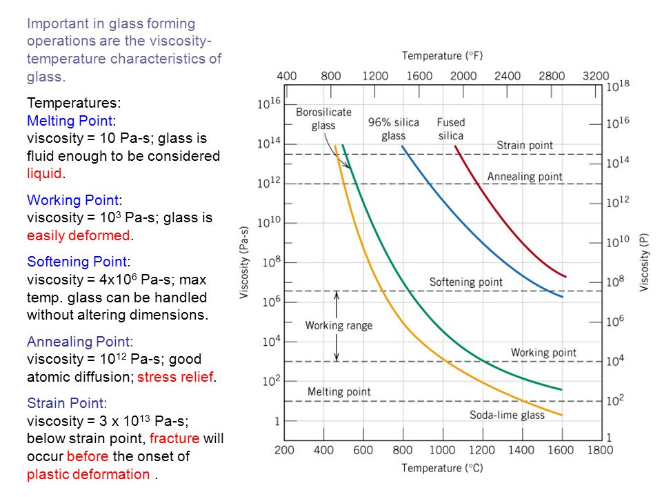 Important in glass forming operations are the viscosity- temperature characteristics of glass. Temperatures: Melting Point: viscosity = 10 Pa-s; glass