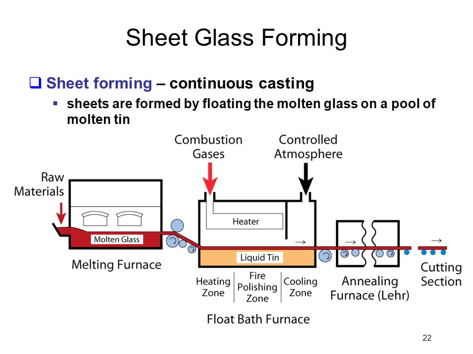 22 Sheet Glass Forming  Sheet forming – continuous casting  sheets are formed by floating the molten glass on a pool of molten tin