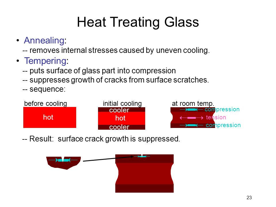 23 Annealing: -- removes internal stresses caused by uneven cooling. Tempering: -- puts surface of glass part into compression -- suppresses growth of