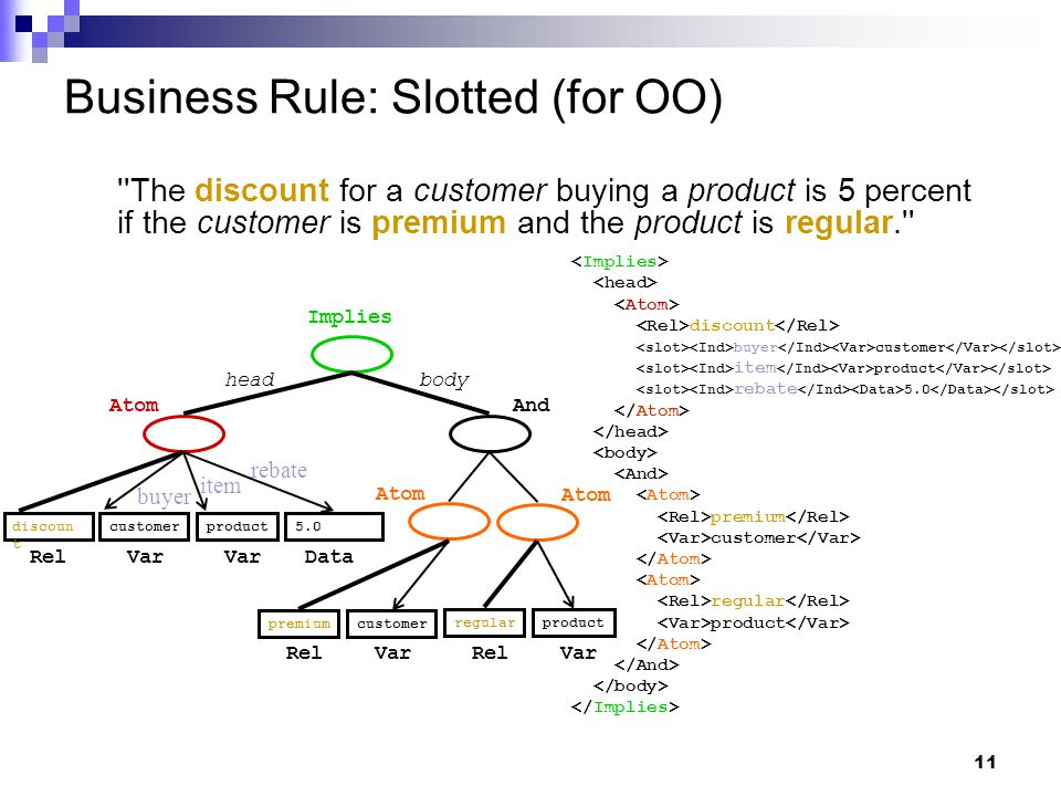 11 Business Rule: Slotted (for OO) The discount for a customer buying a product is 5 percent if the customer is premium and the product is regular. Implies Atom headbody And discoun t premiumcustomer regularproduct customerproduct5.0 Var DataRel Var rebate item buyer discount buyer customer item product rebate 5.0 premium customer regular product