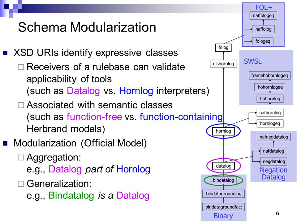 6 Schema Modularization XSD URIs identify expressive classes  Receivers of a rulebase can validate applicability of tools (such as Datalog vs.