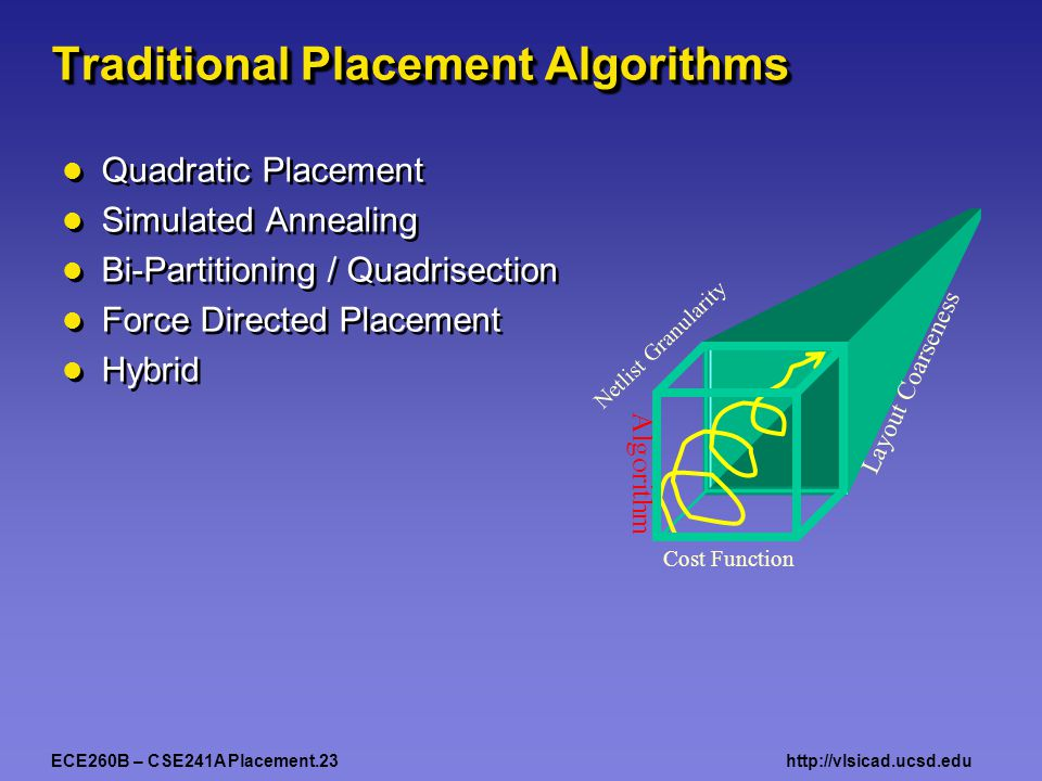 ECE260B – CSE241A Placement.23http://vlsicad.ucsd.edu Traditional Placement Algorithms Quadratic Placement Simulated Annealing Bi-Partitioning / Quadrisection Force Directed Placement Hybrid Quadratic Placement Simulated Annealing Bi-Partitioning / Quadrisection Force Directed Placement Hybrid Algorithm Cost Function Netlist Granularity Layout Coarseness