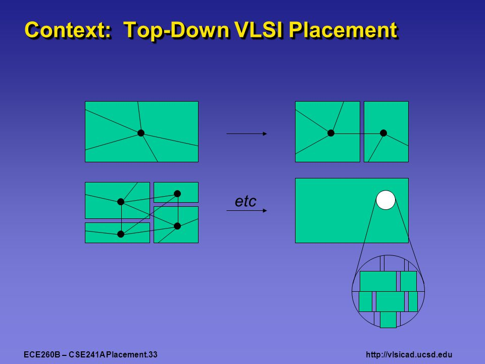 ECE260B – CSE241A Placement.33http://vlsicad.ucsd.edu Context: Top-Down VLSI Placement etc