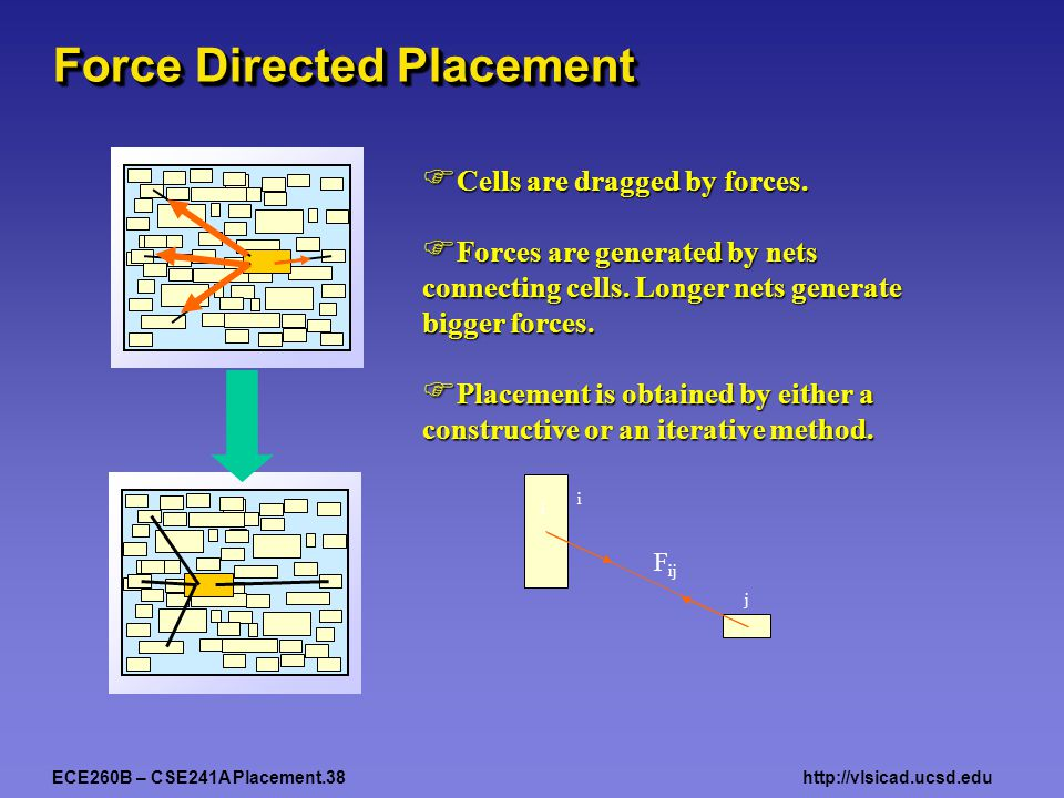 ECE260B – CSE241A Placement.38http://vlsicad.ucsd.edu Force Directed Placement  Cells are dragged by forces.