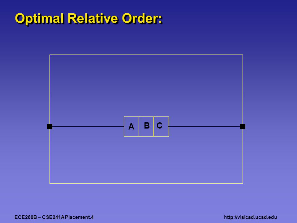 ECE260B – CSE241A Placement.4http://vlsicad.ucsd.edu A BC Optimal Relative Order: