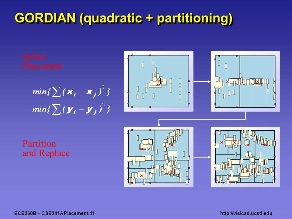 ECE260B – CSE241A Placement.41http://vlsicad.ucsd.edu GORDIAN (quadratic + partitioning) Partition and Replace Initial Placement