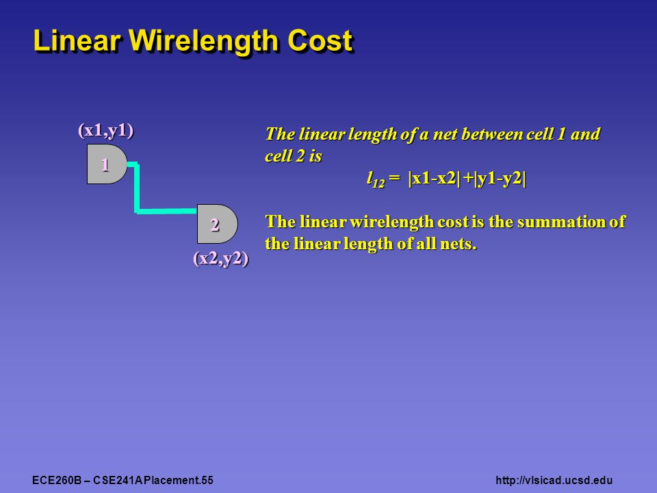 ECE260B – CSE241A Placement.55http://vlsicad.ucsd.edu Linear Wirelength Cost The linear length of a net between cell 1 and cell 2 is l 12 = |x1-x2| +|y1-y2| The linear wirelength cost is the summation of the linear length of all nets.