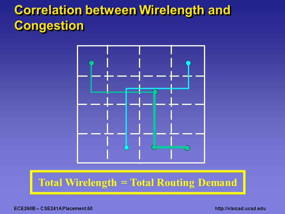 ECE260B – CSE241A Placement.60http://vlsicad.ucsd.edu Correlation between Wirelength and Congestion Total Wirelength = Total Routing Demand