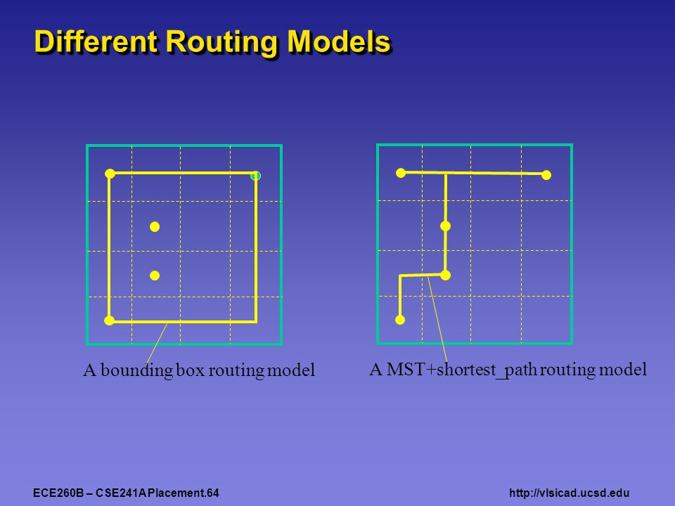 ECE260B – CSE241A Placement.64http://vlsicad.ucsd.edu Different Routing Models A bounding box routing model A MST+shortest_path routing model