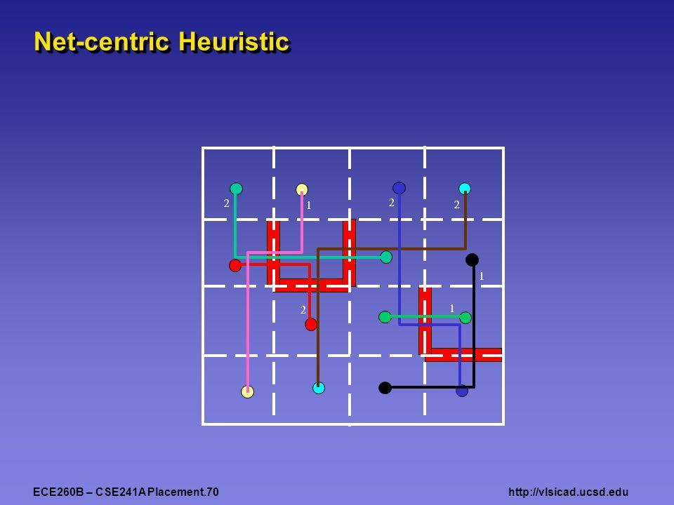 ECE260B – CSE241A Placement.70http://vlsicad.ucsd.edu Net-centric Heuristic 2 1 2 2 2 1 1