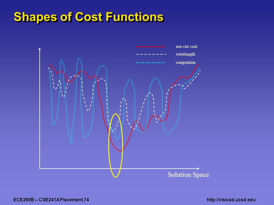 ECE260B – CSE241A Placement.74http://vlsicad.ucsd.edu Shapes of Cost Functions Solution Space net-cut cost wirelength congestion