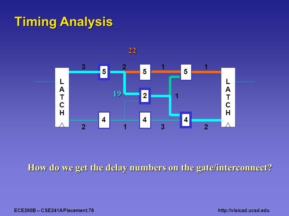 ECE260B – CSE241A Placement.78http://vlsicad.ucsd.edu Timing Analysis 555 444 2 LATCHLATCH LATCHLATCH 3211 2132 1 22 19 How do we get the delay numbers on the gate/interconnect