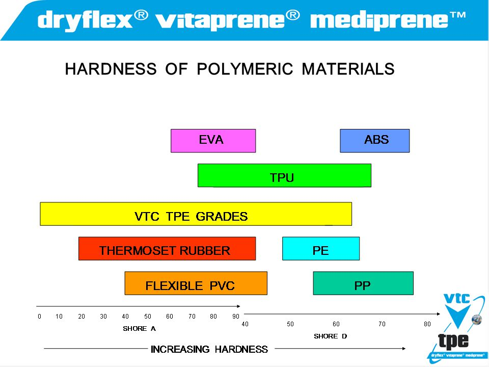 TPE Compositions TPV'sTPV's As the elastomer portion of the TPV is chemically crosslinked, enough plastic carrier must be used to enable the compound to be thermoplastically processed.