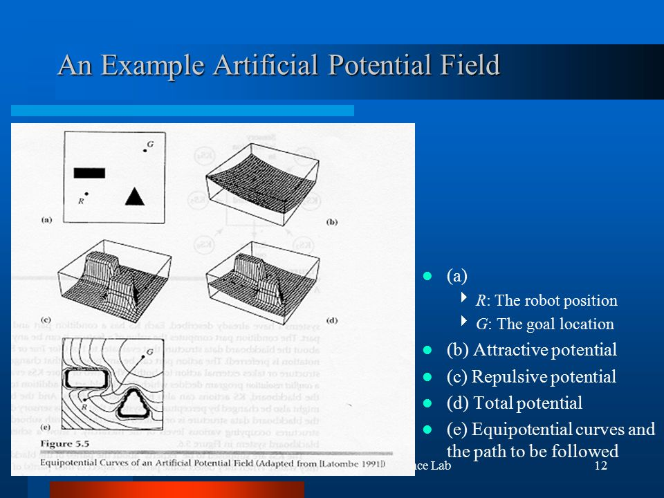 (c) 2000, 2001 SNU CSE Biointelligence Lab12 An Example Artificial Potential Field (a)  R: The robot position  G: The goal location (b) Attractive potential (c) Repulsive potential (d) Total potential (e) Equipotential curves and the path to be followed