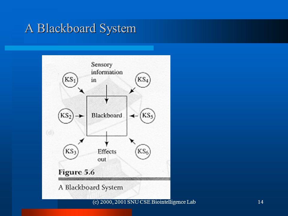 (c) 2000, 2001 SNU CSE Biointelligence Lab14 A Blackboard System