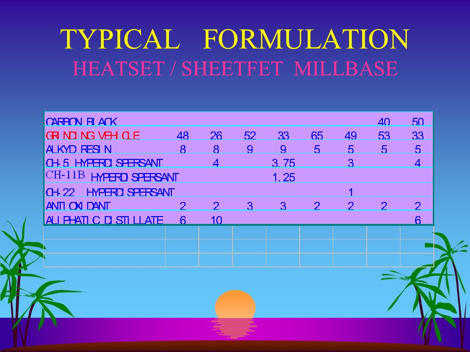 TYPICAL FORMULATION HEATSET / SHEETFET MILLBASE