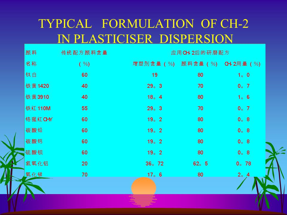 TYPICAL FORMULATION OF CH-2 IN PLASTICISER DISPERSION