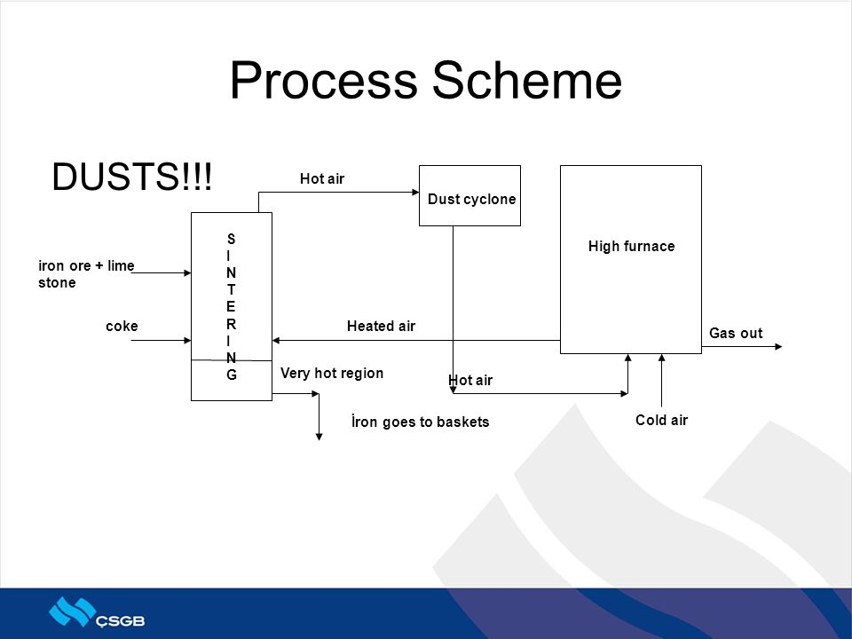 Process Scheme iron ore + lime stone DUSTS!!.
