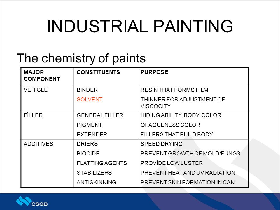 INDUSTRIAL PAINTING The chemistry of paints MAJOR COMPONENT CONSTITUENTSPURPOSE VEHİCLEBINDER SOLVENT RESIN THAT FORMS FILM THINNER FOR ADJUSTMENT OF VISCOCITY FİLLERGENERAL FILLER PIGMENT EXTENDER HIDING ABILITY, BODY, COLOR OPAQUENESS COLOR FILLERS THAT BUILD BODY ADDİTİVESDRIERS BIOCIDE FLATTING AGENTS STABILIZERS ANTISKINNING SPEED DRYING PREVENT GROWTH OF MOLD/FUNGS PROVİDE LOW LUSTER PREVENT HEAT AND UV RADIATION PREVENT SKIN FORMATION IN CAN