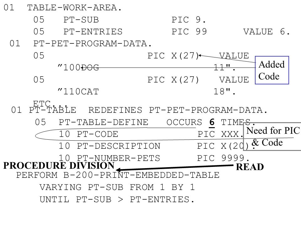 "01 TABLE-WORK-AREA. 05 PT-SUB PIC 9. 05 PT-ENTRIES PIC 99 VALUE 6. 01 PT-PET-PROGRAM-DATA. 05 PIC X(27) VALUE ""100DOG 11"