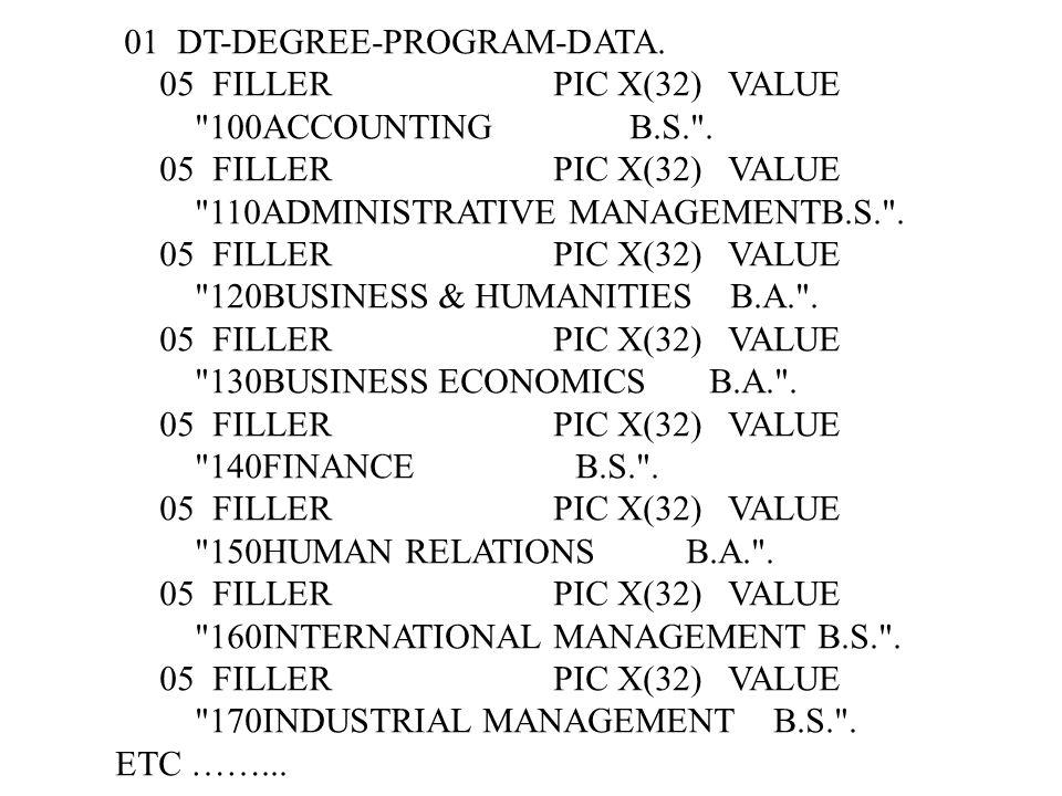 01 DT-DEGREE-PROGRAM-DATA. 05 FILLER PIC X(32) VALUE 100ACCOUNTING B.S. .