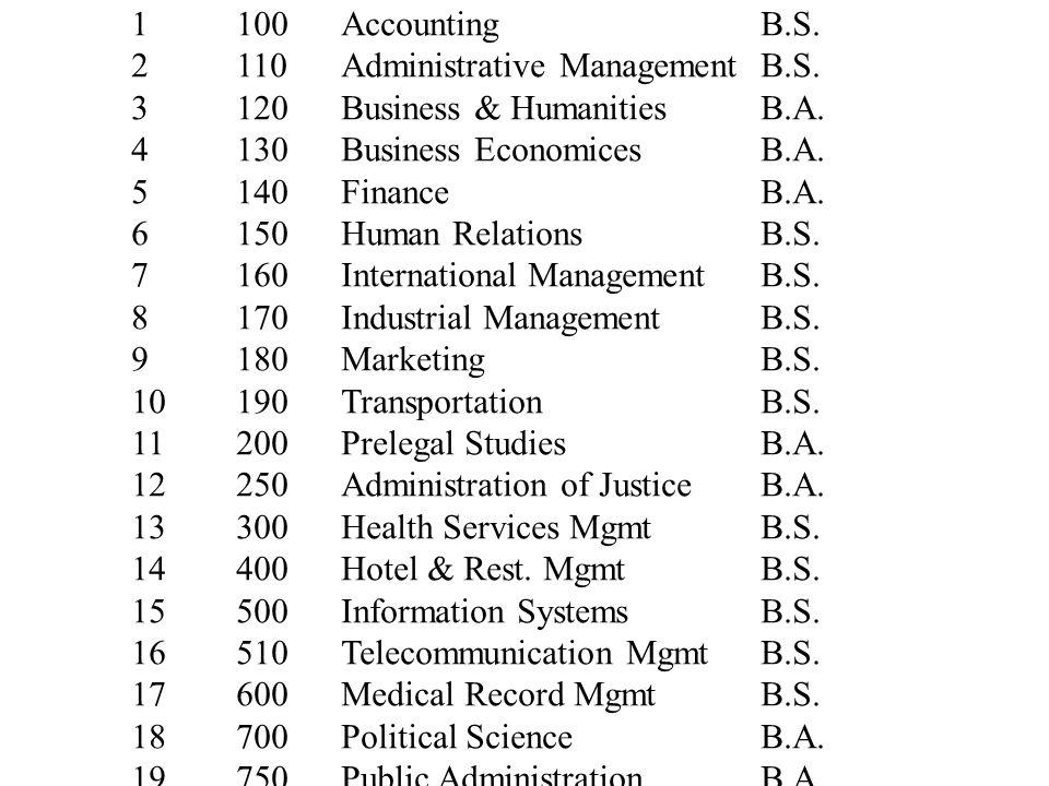 1100AccountingB.S. 2110Administrative Management B.S.