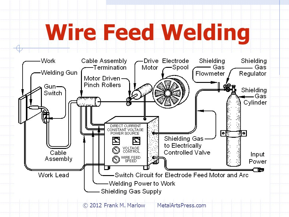 Wire Feed Welding © 2012 Frank M. Marlow MetalArtsPress.com