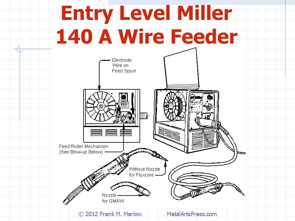 Entry Level Miller 140 A Wire Feeder © 2012 Frank M. Marlow MetalArtsPress.com