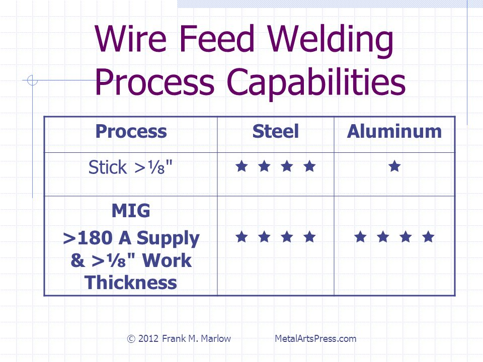 Wire Feed Welding Process Capabilities ProcessSteelAluminum Stick >⅛         MIG >180 A Supply & >⅛ Work Thickness              © 2012 Frank M.