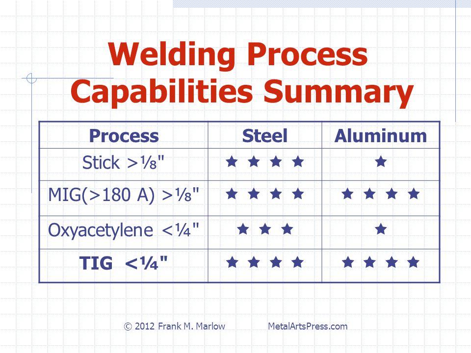 ProcessSteelAluminum Stick >⅛         MIG(>180 A) >⅛              Oxyacetylene <¼       TIG <¼              Welding Process Capabilities Summary © 2012 Frank M.