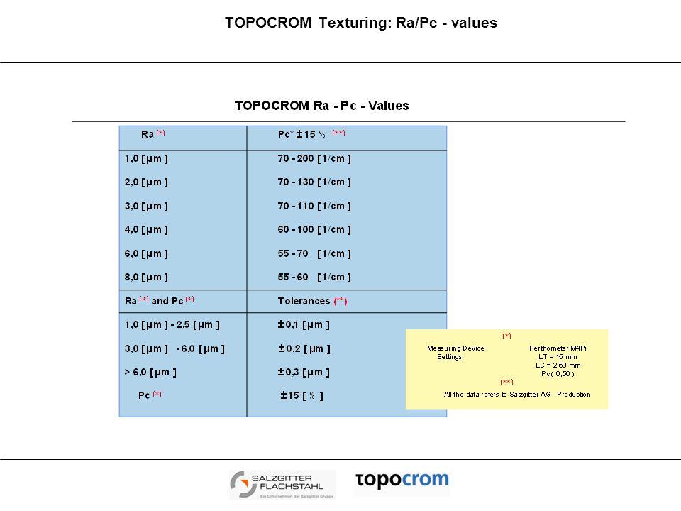 TOPOCROM Texturing: Ra/Pc - values