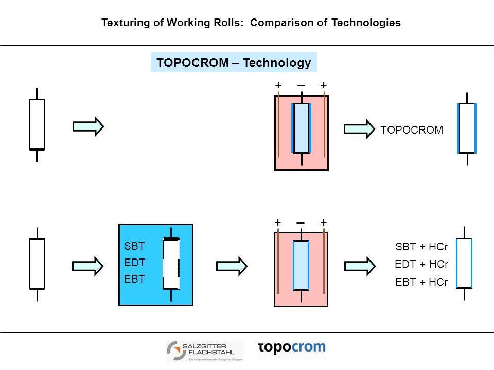 ++ Texturing of Working Rolls: Comparison of Technologies TOPOCROM – Technology ++ _ SBT + HCr EDT + HCr EBT + HCr SBT EDT EBT TOPOCROM